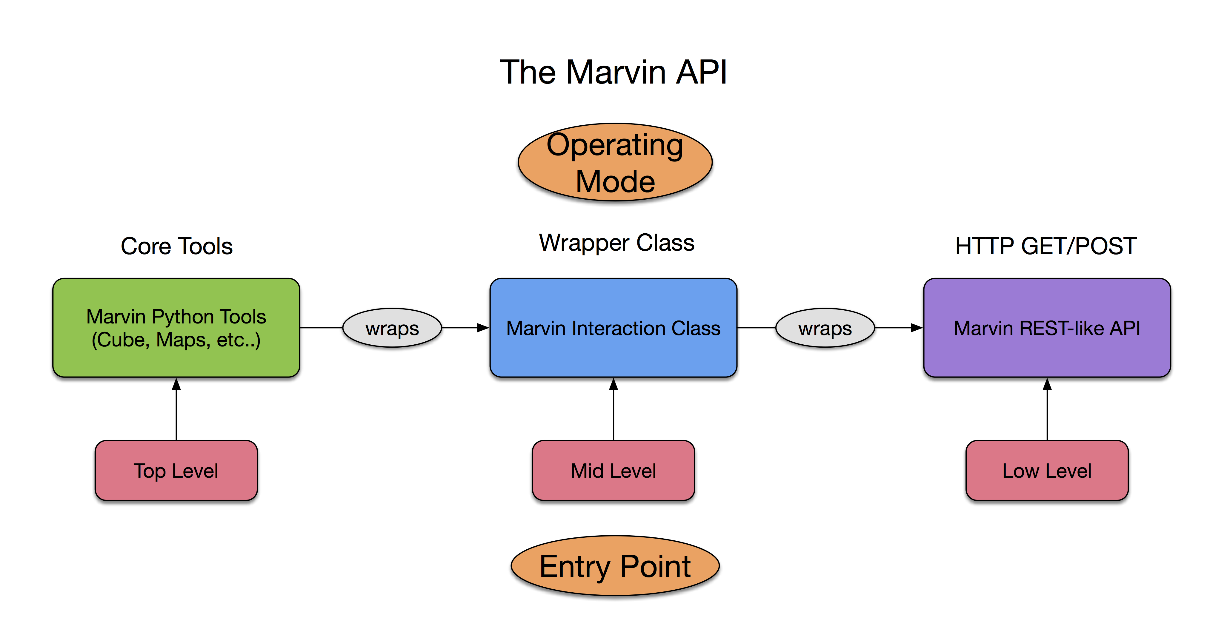 API — Marvin 2 3 2 documentation